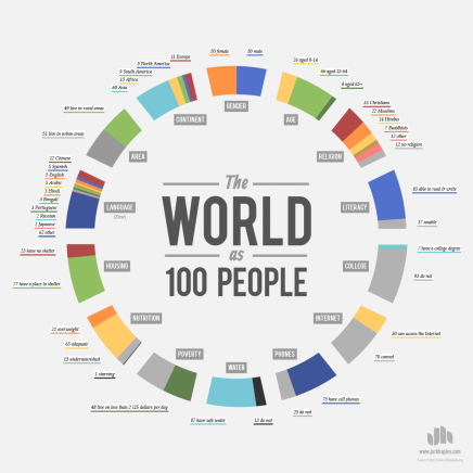 World as 100 people demography visualisation.